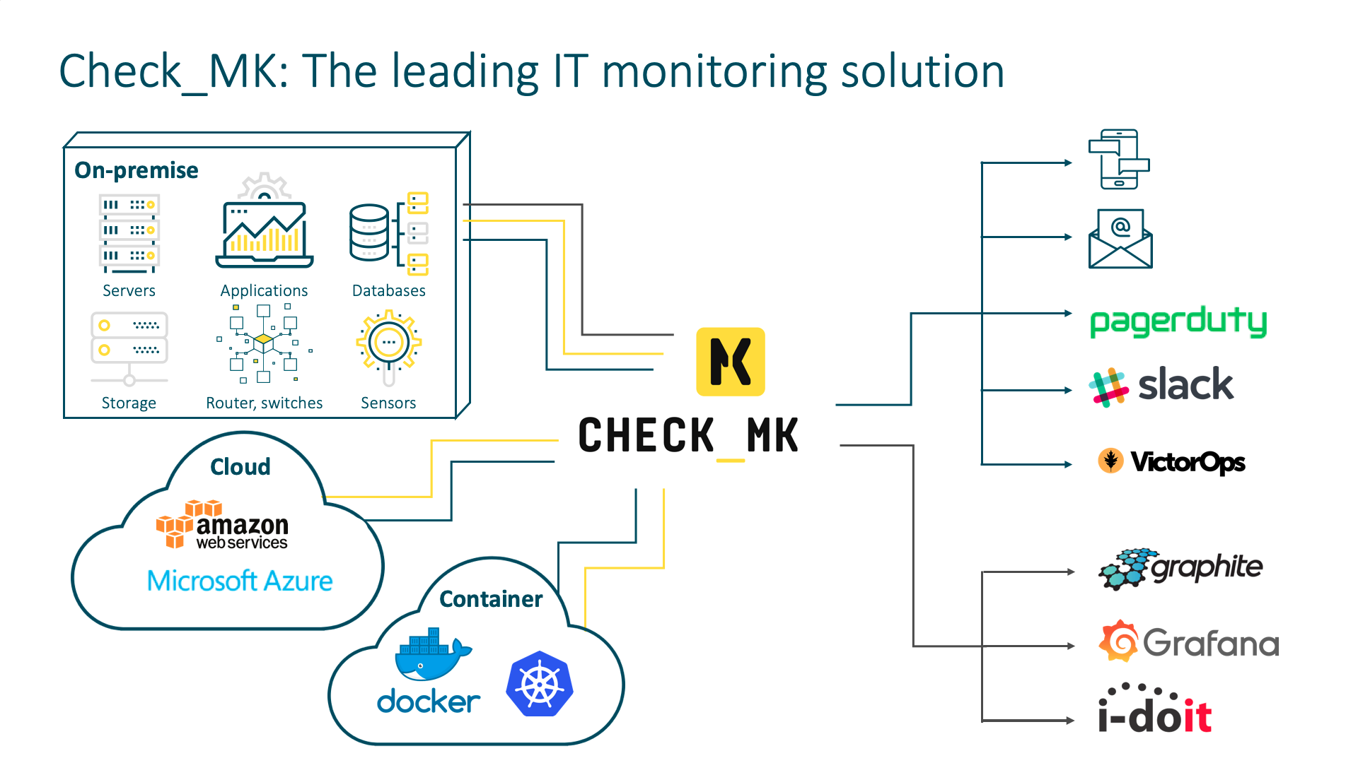 Check_MK monitoring